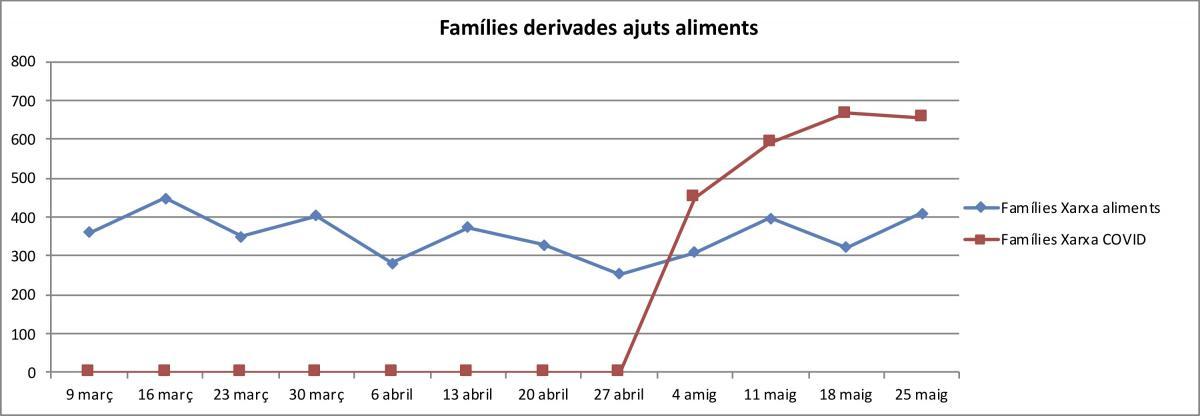 Gràfic de famílies derivades per ajuts d'aliments