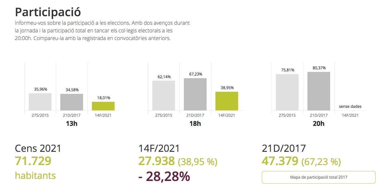 Participació a les Eleccions al Parlament de Catalunya del 2021 a Reus a les 18:00h