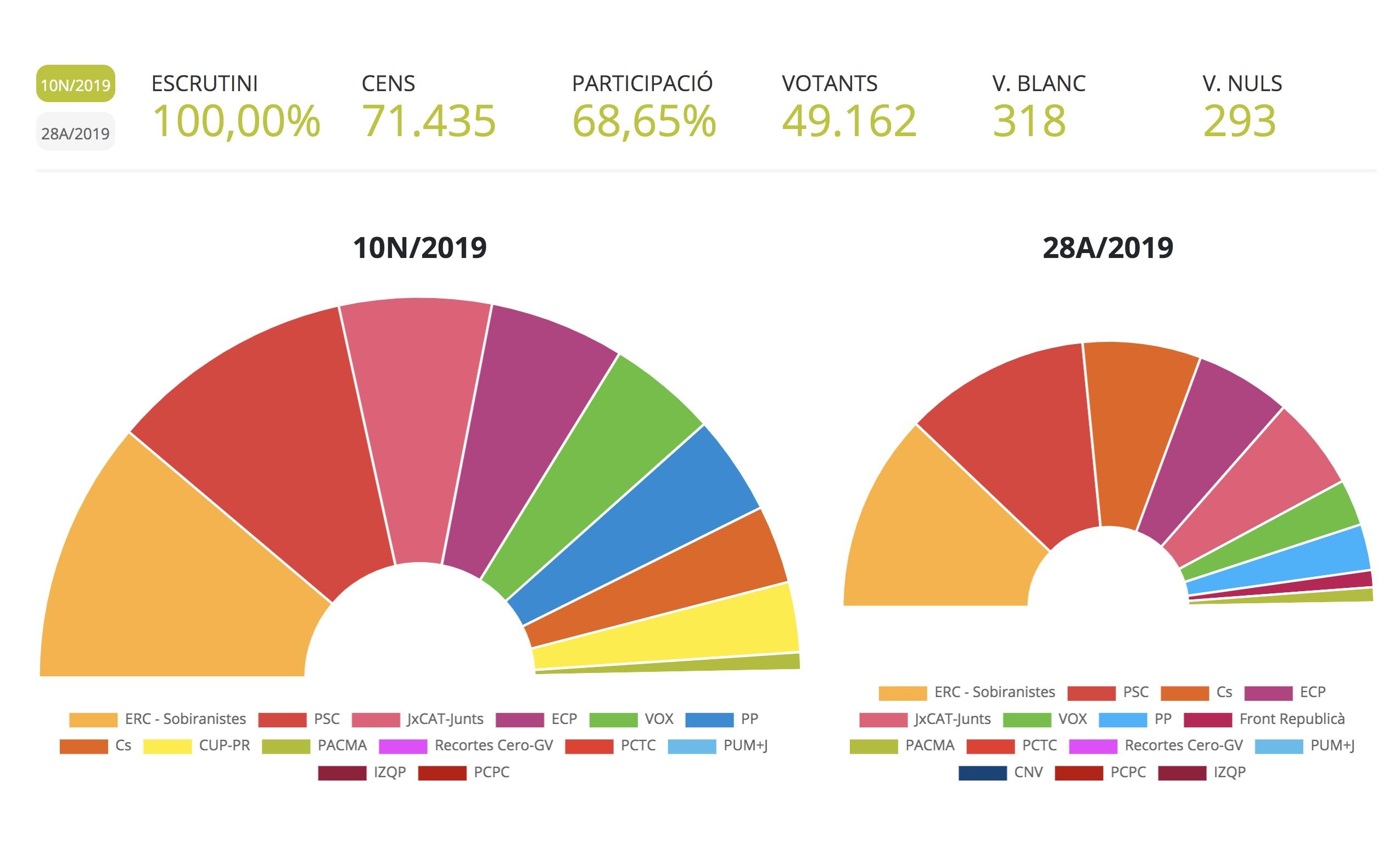 Resultat a Reus de les Eleccions Generals del 10 de novembre de 2019