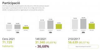 Participació a les Eleccions al Parlament de Catalunya del 2021 a Reus a les 20:00h