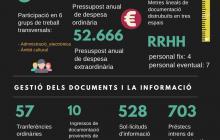 Infografia L'Arxiu en dades