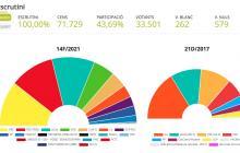 Resultat a Reus de les eleccions al Parlament de Catalunya del 2021